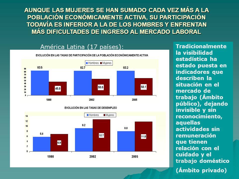 América Latina (17 países): Tradicionalmente la visibilidad estadística ha estado puesta en indicadores que describen la situación en el mercado de tr