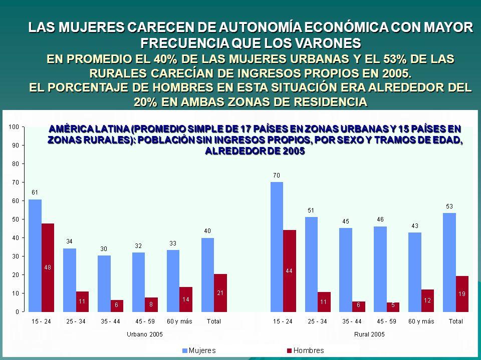LAS MUJERES CARECEN DE AUTONOMÍA ECONÓMICA CON MAYOR FRECUENCIA QUE LOS VARONES EN PROMEDIO EL 40% DE LAS MUJERES URBANAS Y EL 53% DE LAS RURALES CARE