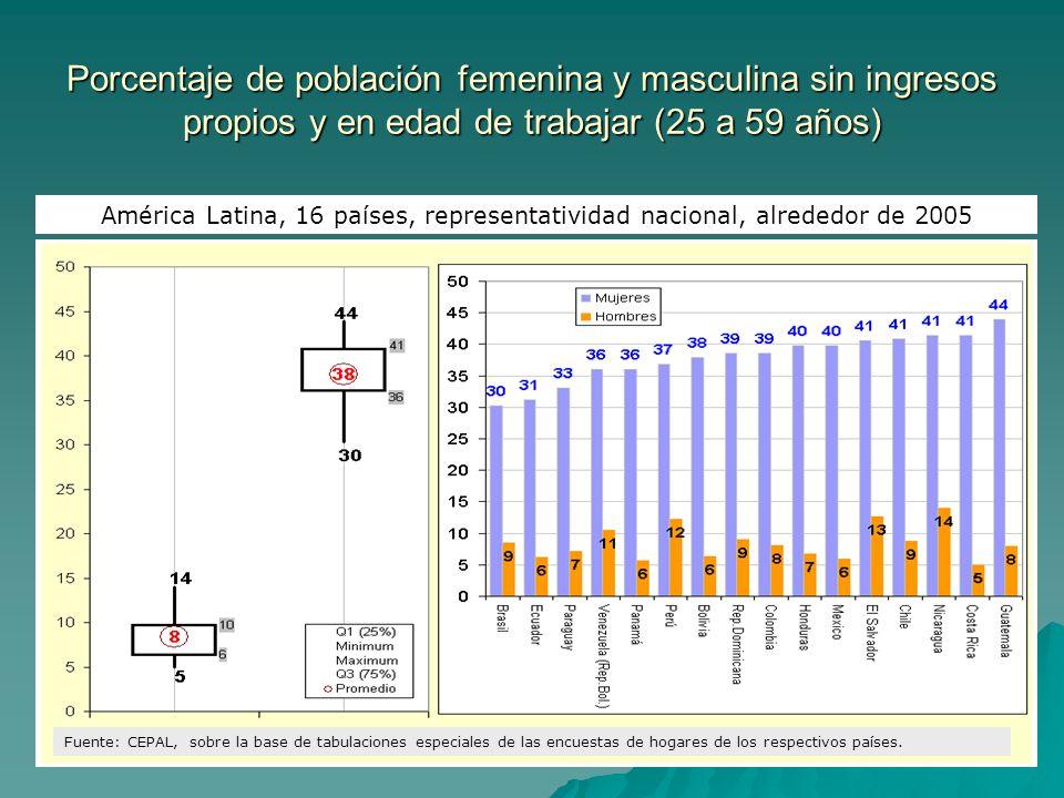 Porcentaje de población femenina y masculina sin ingresos propios y en edad de trabajar (25 a 59 años) América Latina, 16 países, representatividad na