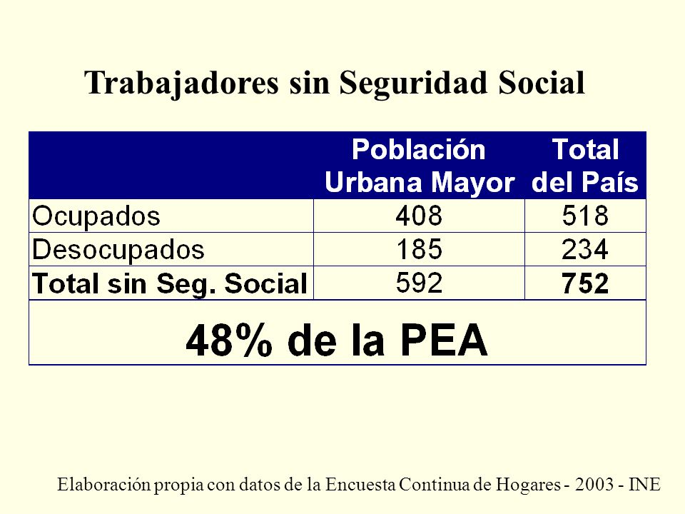 Trabajadores sin Seguridad Social Elaboración propia con datos de la Encuesta Continua de Hogares - 2003 - INE