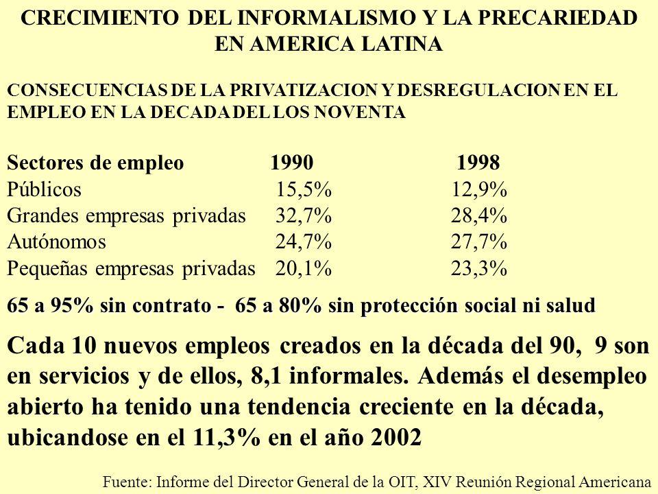 CRECIMIENTO DEL INFORMALISMO Y LA PRECARIEDAD EN AMERICA LATINA CONSECUENCIAS DE LA PRIVATIZACION Y DESREGULACION EN EL EMPLEO EN LA DECADA DEL LOS NOVENTA Sectores de empleo 1990 1998 Públicos 15,5% 12,9% Grandes empresas privadas 32,7% 28,4% Autónomos 24,7% 27,7% Pequeñas empresas privadas 20,1% 23,3% 65 a 95% sin contrato - 65 a 80% sin protección social ni salud Cada 10 nuevos empleos creados en la década del 90, 9 son en servicios y de ellos, 8,1 informales.