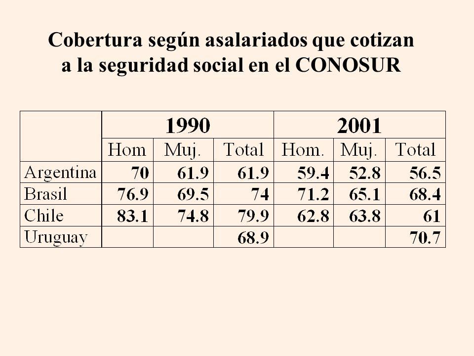 Cobertura según asalariados que cotizan a la seguridad social en el CONOSUR