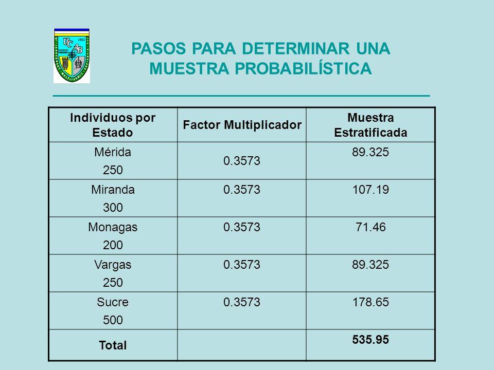 PASOS PARA DETERMINAR UNA MUESTRA PROBABILÍSTICA Individuos por Estado Factor Multiplicador Muestra Estratificada Mérida 250 0.3573 89.325 Miranda 300