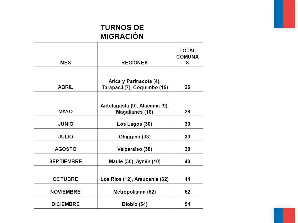 CALIDAD CALIDEZ COLABORACIÓN TURNOS DE MIGRACIÓN MESREGIONES TOTAL COMUNA S ABRIL Arica y Parinacota (4), Tarapacá (7), Coquimbo (15)26 MAYO Antofagas