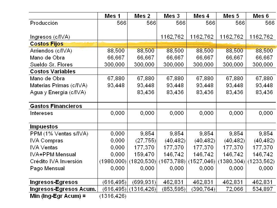 Veamos un ejemplo de flujo de caja y estimación de capital de trabajo: