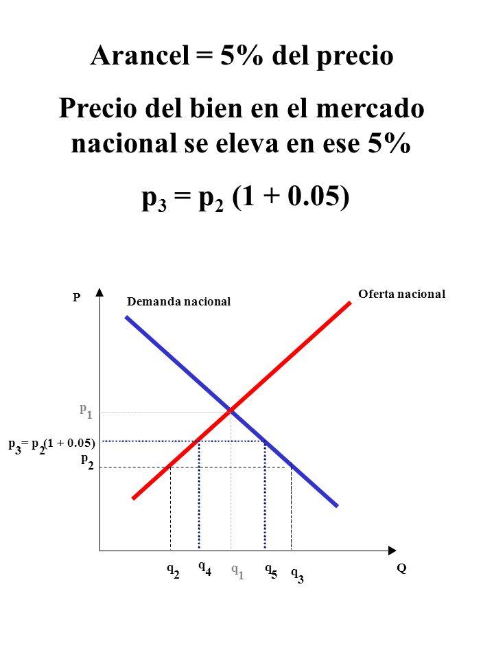 Arancel = 5% del precio Precio del bien en el mercado nacional se eleva en ese 5% p 3 = p 2 (1 + 0.05) p 3 = p Oferta nacional Demanda nacional P Qq 1