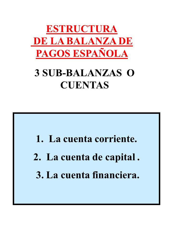 1. La cuenta corriente. 2. La cuenta de capital. 3. La cuenta financiera. ESTRUCTURA DE LA BALANZA DE PAGOS ESPAÑOLA 3 SUB-BALANZAS O CUENTAS