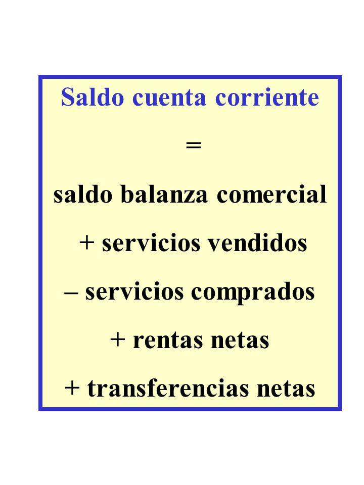 Saldo cuenta corriente = saldo balanza comercial + servicios vendidos – servicios comprados + rentas netas + transferencias netas