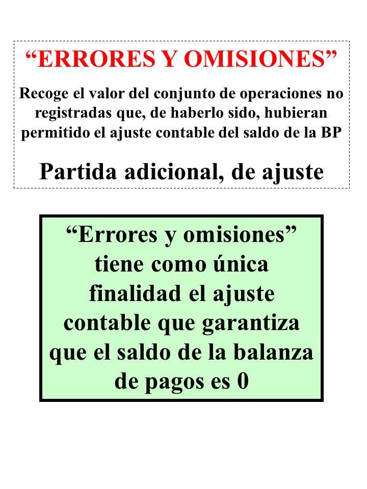 Errores y omisiones tiene como única finalidad el ajuste contable que garantiza que el saldo de la balanza de pagos es 0 ERRORES Y OMISIONES Recoge el