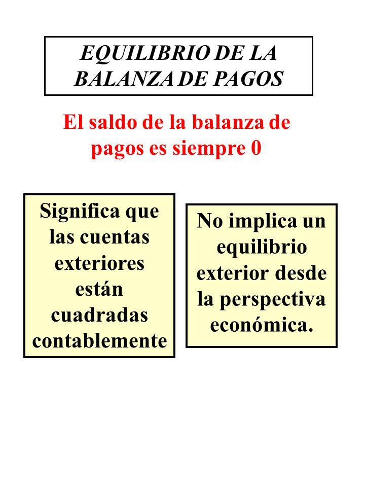 EQUILIBRIO DE LA BALANZA DE PAGOS El saldo de la balanza de pagos es siempre 0 Significa que las cuentas exteriores están cuadradas contablemente No i