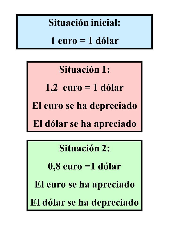 Situación inicial: 1 euro = 1 dólar Situación 1: 1,2 euro = 1 dólar El euro se ha depreciado El dólar se ha apreciado Situación 2: 0,8 euro =1 dólar E