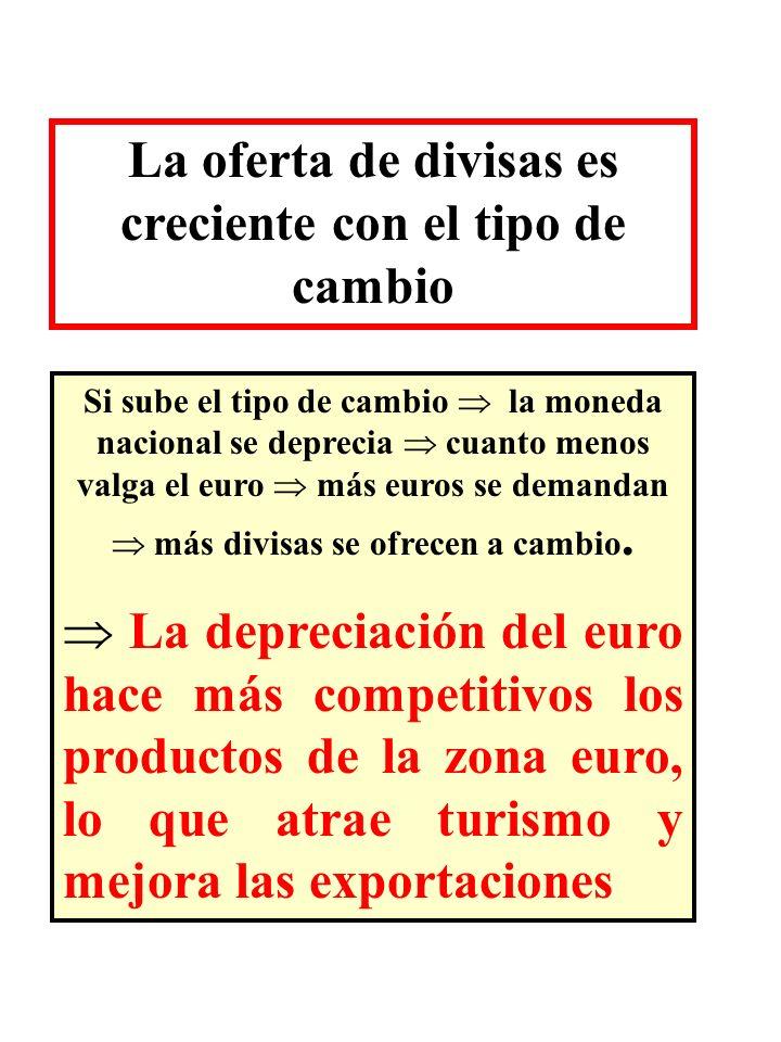 La oferta de divisas es creciente con el tipo de cambio Si sube el tipo de cambio la moneda nacional se deprecia cuanto menos valga el euro más euros