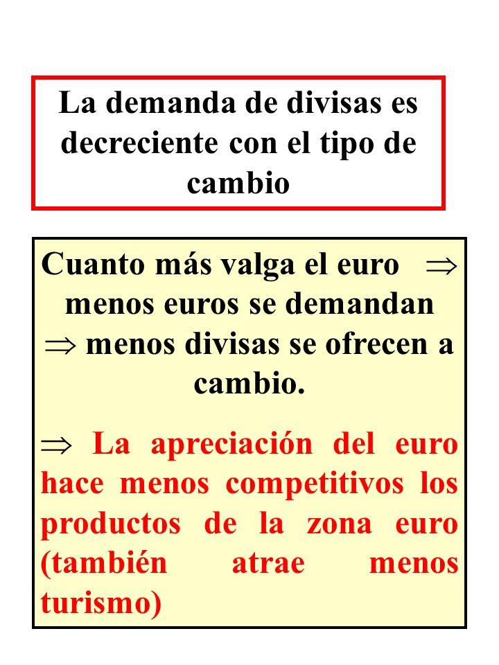 La demanda de divisas es decreciente con el tipo de cambio Cuanto más valga el euro menos euros se demandan menos divisas se ofrecen a cambio. La apre