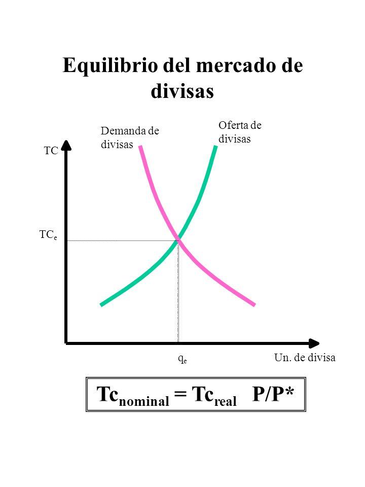 Equilibrio del mercado de divisas Oferta de divisas Demanda de divisas TC Un. de divisaq e TC e Tc nominal = Tc real P/P*