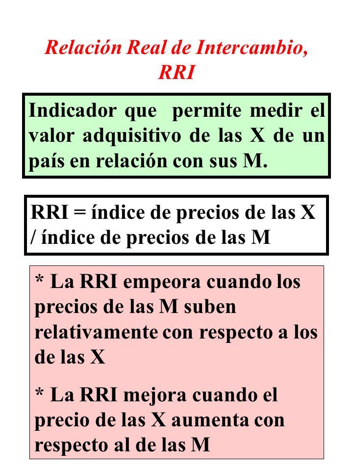 Relación Real de Intercambio, RRI Indicador que permite medir el valor adquisitivo de las X de un país en relación con sus M. RRI = índice de precios