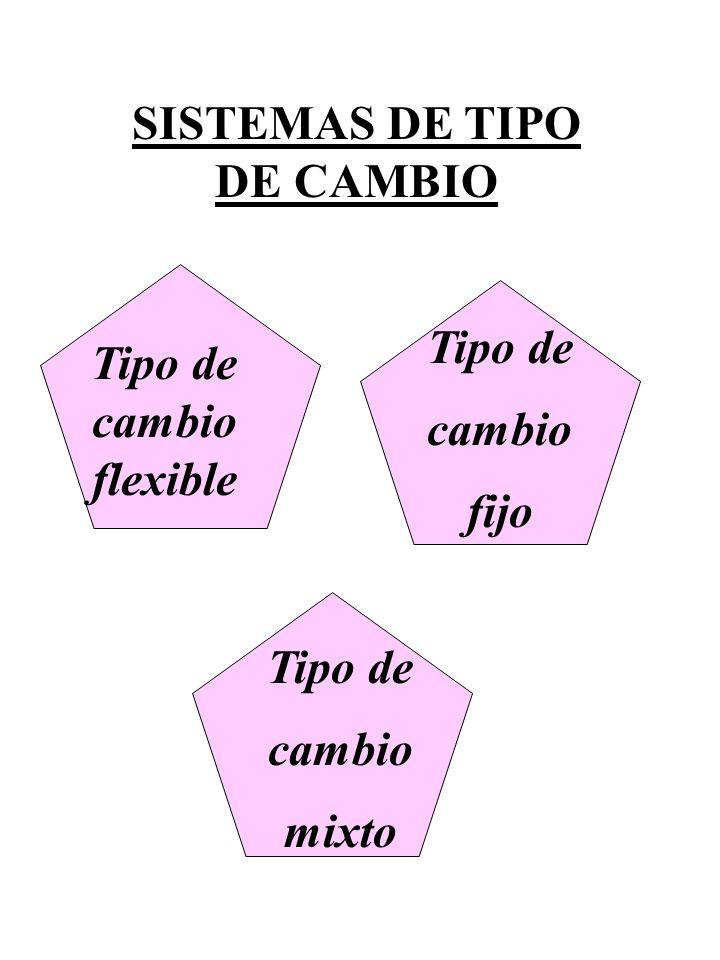 SISTEMAS DE TIPO DE CAMBIO Tipo de cambio flexible Tipo de cambio fijo Tipo de cambio mixto