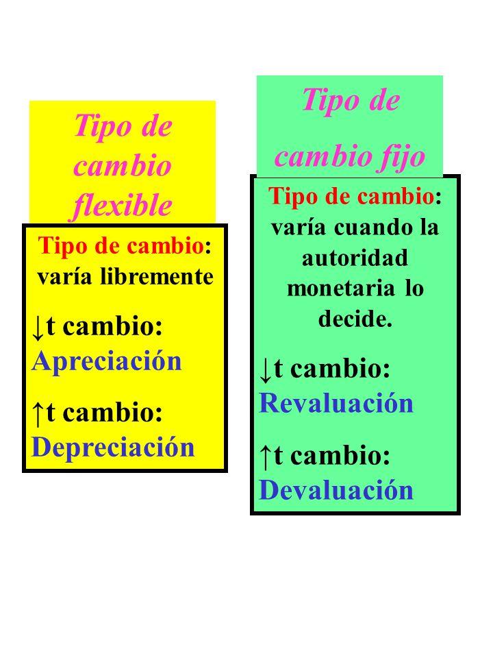 Tipo de cambio: varía cuando la autoridad monetaria lo decide. t cambio: Revaluación t cambio: Devaluación Tipo de cambio fijo Tipo de cambio flexible