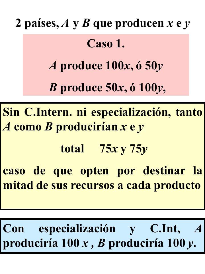 2 países, A y B que producen x e y Caso 1. A produce 100x, ó 50y B produce 50x, ó 100y, Sin C.Intern. ni especialización, tanto A como B producirían x