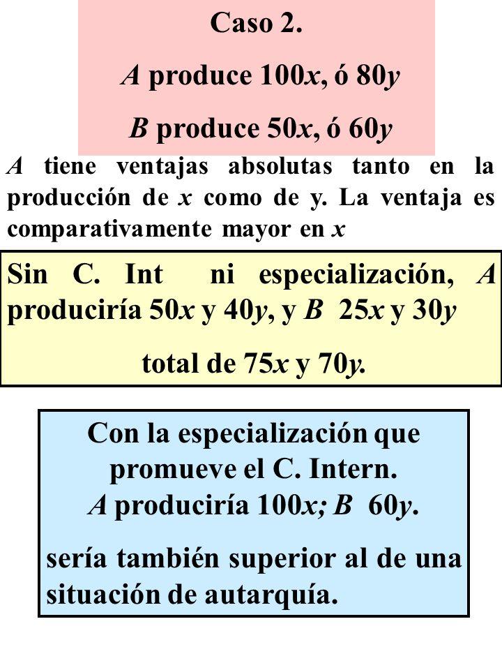 Caso 2. A produce 100x, ó 80y B produce 50x, ó 60y Sin C. Int ni especialización, A produciría 50x y 40y, y B 25x y 30y total de 75x y 70y. Con la esp