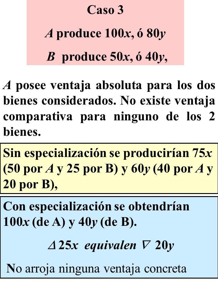 Caso 3 A produce 100x, ó 80y B produce 50x, ó 40y, Sin especialización se producirían 75x (50 por A y 25 por B) y 60y (40 por A y 20 por B), Con espec