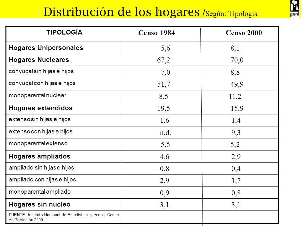 Distribución de los hogares / Según: Tipología TIPOLOGÍA Censo 1984 Censo 2000 Hogares Unipersonales 5,6 8,1 Hogares Nucleares 67,2 70,0 conyugal sin