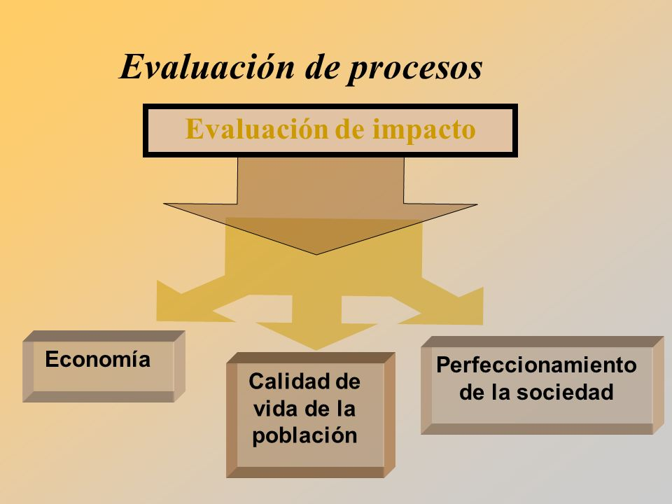 Evaluación de impacto Economía Calidad de vida de la población Perfeccionamiento de la sociedad Evaluación de procesos