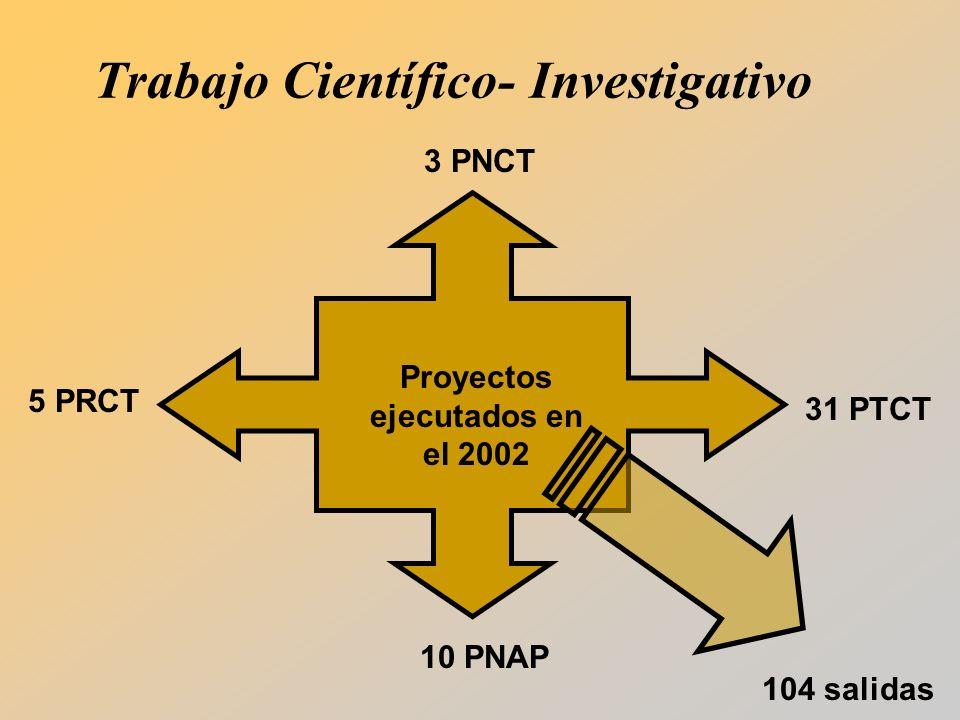Proyectos ejecutados en el 2002 3 PNCT 5 PRCT 31 PTCT 10 PNAP 104 salidas Trabajo Científico- Investigativo