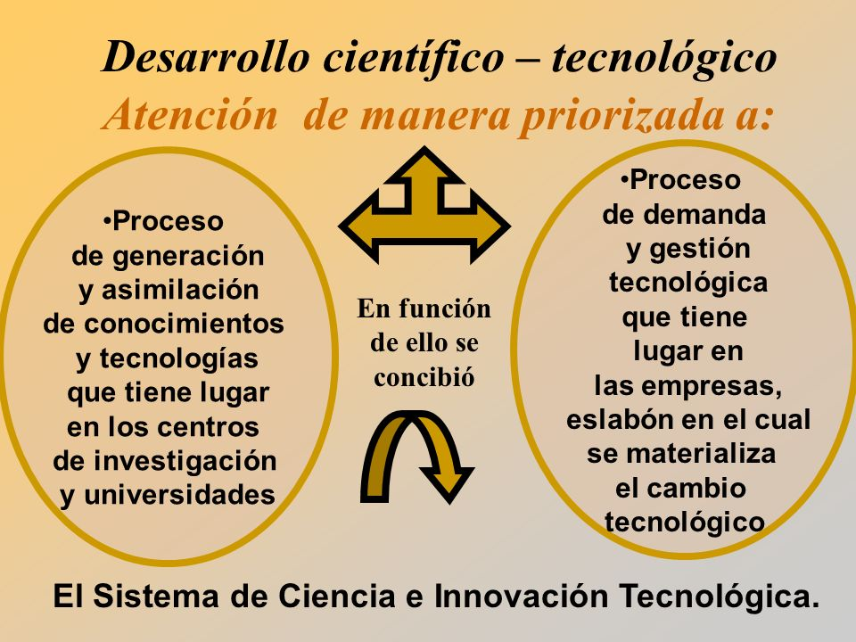 Proceso de generación y asimilación de conocimientos y tecnologías que tiene lugar en los centros de investigación y universidades Proceso de demanda y gestión tecnológica que tiene lugar en las empresas, eslabón en el cual se materializa el cambio tecnológico En función de ello se concibió El Sistema de Ciencia e Innovación Tecnológica.