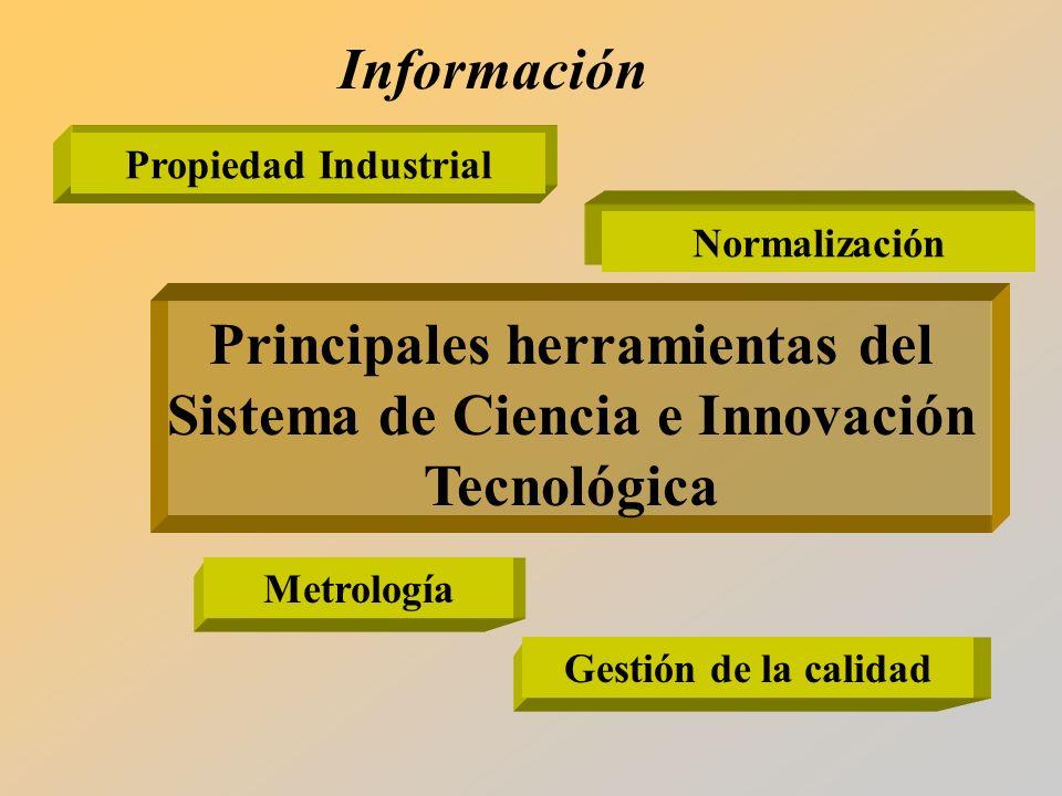Metrología Principales herramientas del Sistema de Ciencia e Innovación Tecnológica Propiedad Industrial Normalización Gestión de la calidad Información
