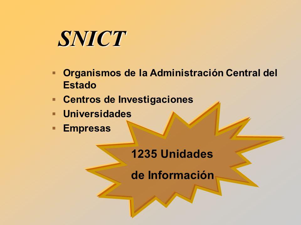 SNICT Organismos de la Administración Central del Estado Centros de Investigaciones Universidades Empresas 1235 Unidades de Información