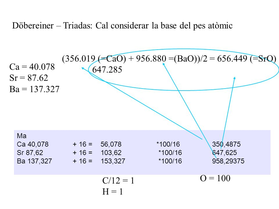 Döbereiner – Triadas: Cal considerar la base del pes atòmic Ca = 40.078 Sr = 87.62 Ba = 137.327 Ma Ca 40,078+ 16 =56,078 *100/16350,4875 Sr 87,62+ 16 =103,62 *100/16 647,625 Ba 137,327+ 16 =153,327 *100/16 958,29375 (356.019 (=CaO) + 956.880 =(BaO))/2 = 656.449 (=SrO) 647.285 O = 100 C/12 = 1 H = 1