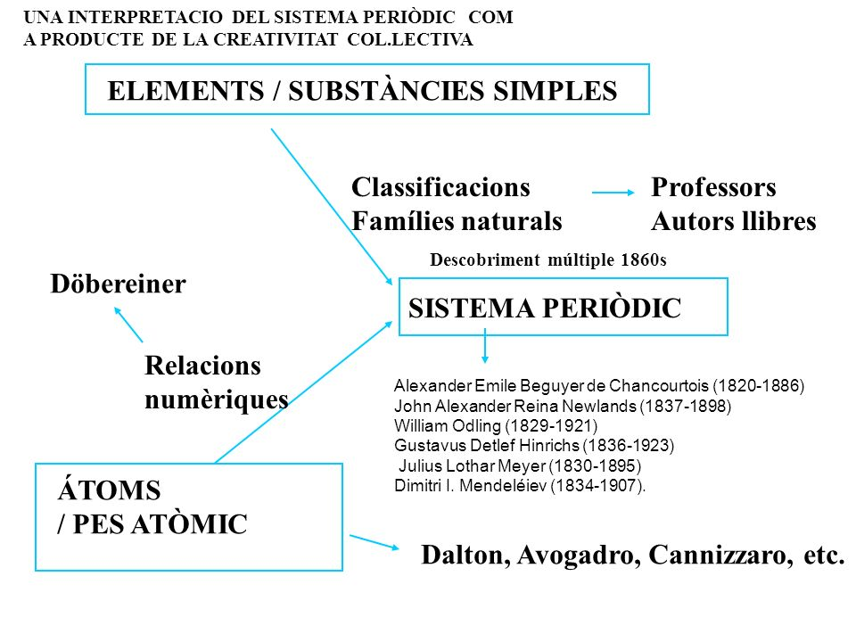 SISTEMA PERIÒDIC ELEMENTS / SUBSTÀNCIES SIMPLES ÁTOMS / PES ATÒMIC Classificacions Famílies naturals Relacions numèriques Dalton, Avogadro, Cannizzaro, etc.