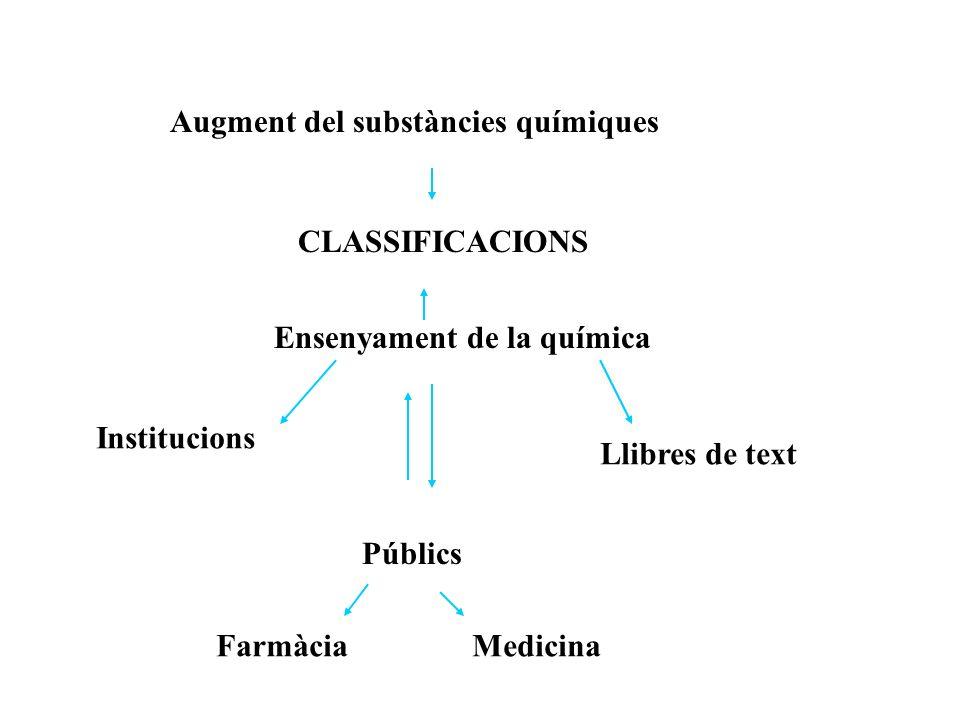 Ensenyament de la química Públics FarmàciaMedicina Augment del substàncies químiques Llibres de text Institucions CLASSIFICACIONS