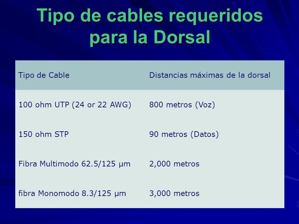 Tipo de cables requeridos para la Dorsal Tipo de CableDistancias máximas de la dorsal 100 ohm UTP (24 or 22 AWG)800 metros (Voz) 150 ohm STP90 metros (Datos) Fibra Multimodo 62.5/125 µm2,000 metros fibra Monomodo 8.3/125 µm3,000 metros