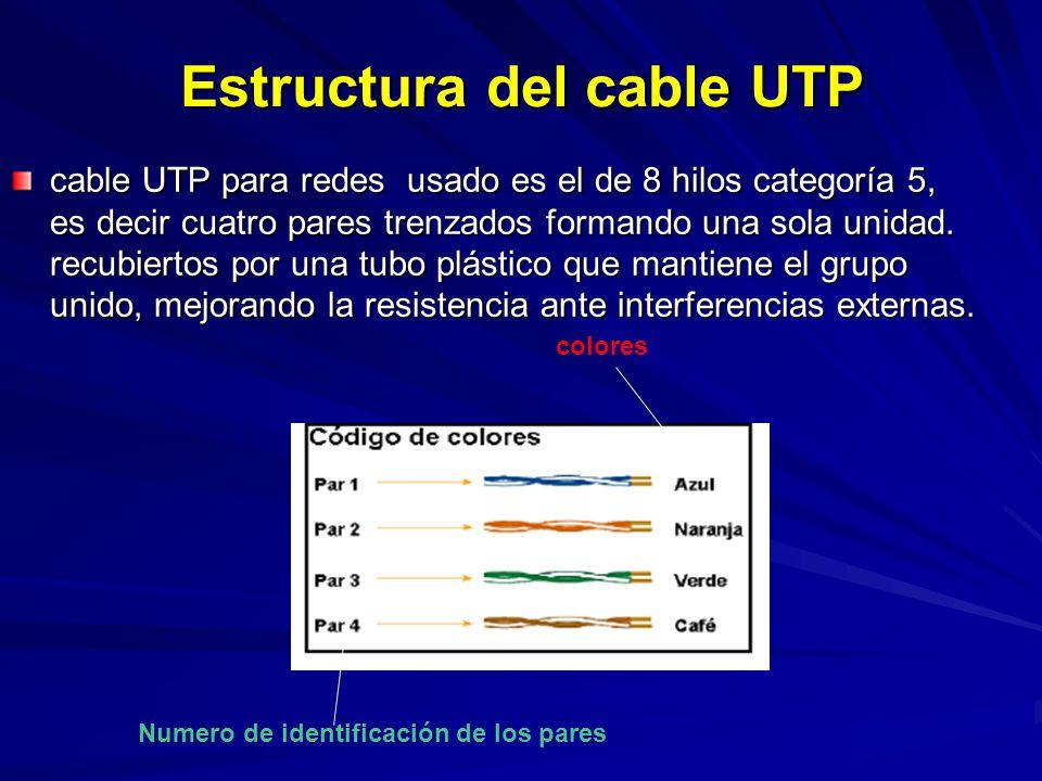 Estructura del cable UTP cable UTP para redes usado es el de 8 hilos categoría 5, es decir cuatro pares trenzados formando una sola unidad.