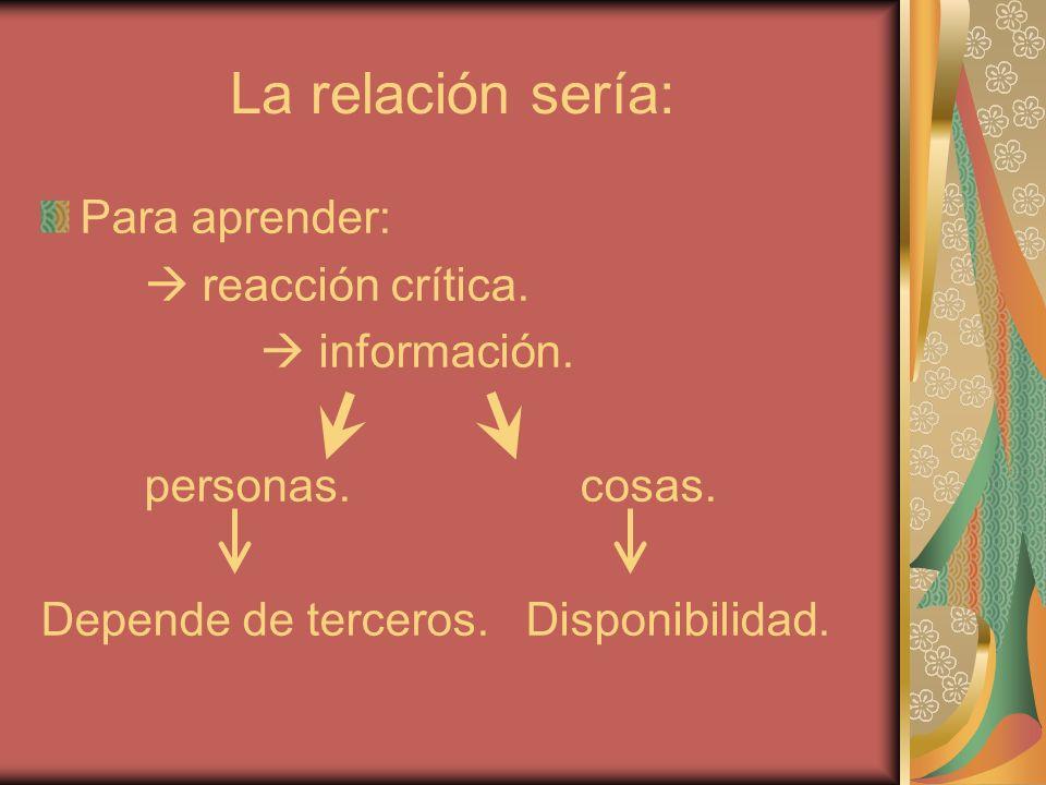 La relación sería: Para aprender: reacción crítica. información. personas. cosas. Depende de terceros. Disponibilidad.