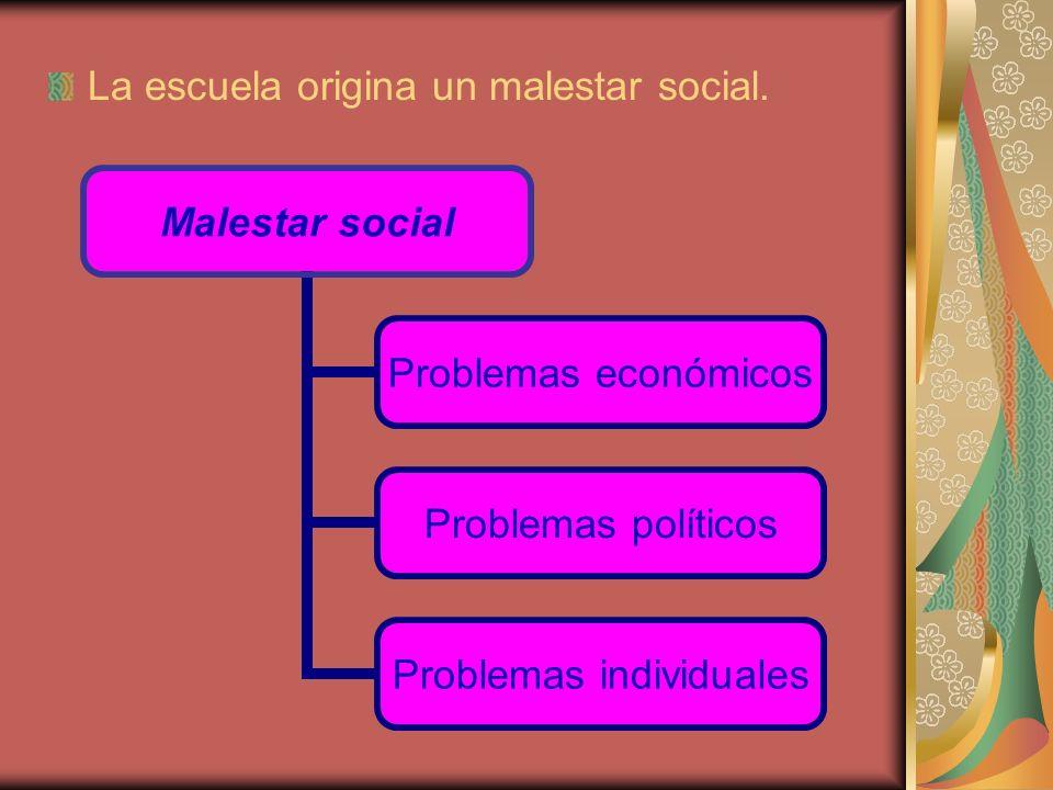 La escuela origina un malestar social. Malestar social Problemas económicos Problemas políticos Problemas individuales