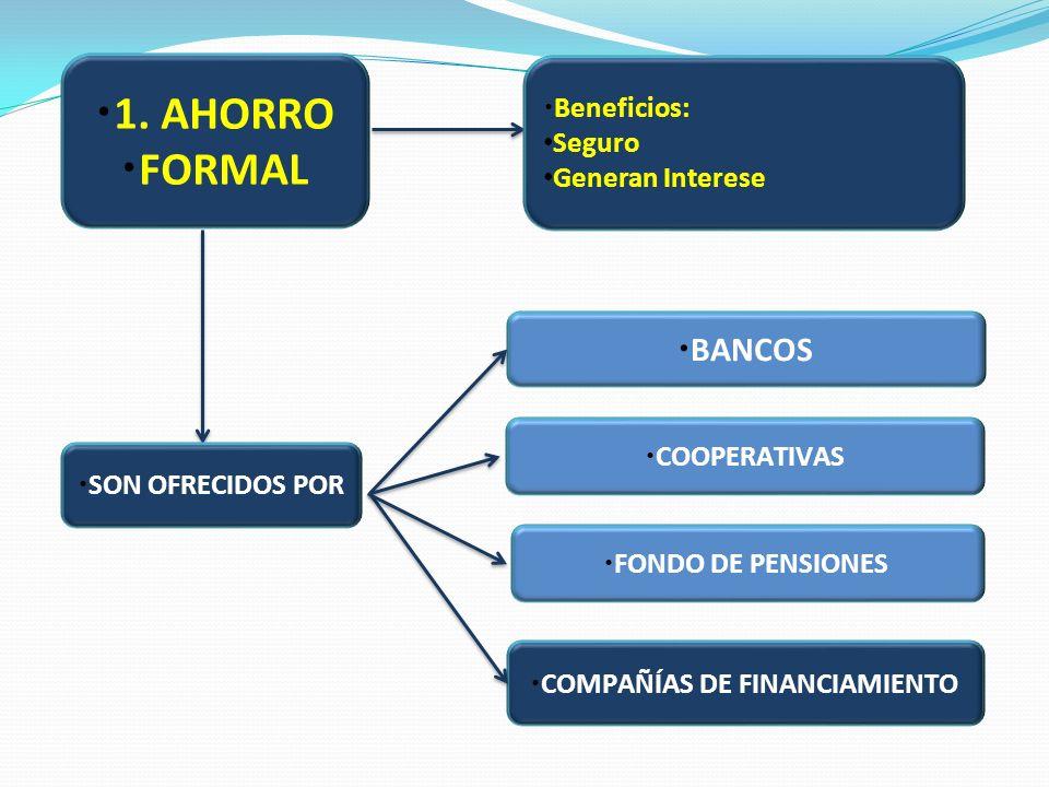 1. AHORRO FORMAL BANCOS FONDO DE PENSIONES COMPAÑÍAS DE FINANCIAMIENTO SON OFRECIDOS POR COOPERATIVAS Beneficios: Seguro Generan Interese