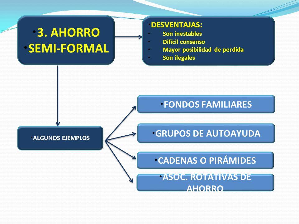 3. AHORRO SEMI-FORMAL FONDOS FAMILIARES CADENAS O PIRÁMIDES ALGUNOS EJEMPLOS GRUPOS DE AUTOAYUDA DESVENTAJAS: Son inestables Difícil consenso Mayor po