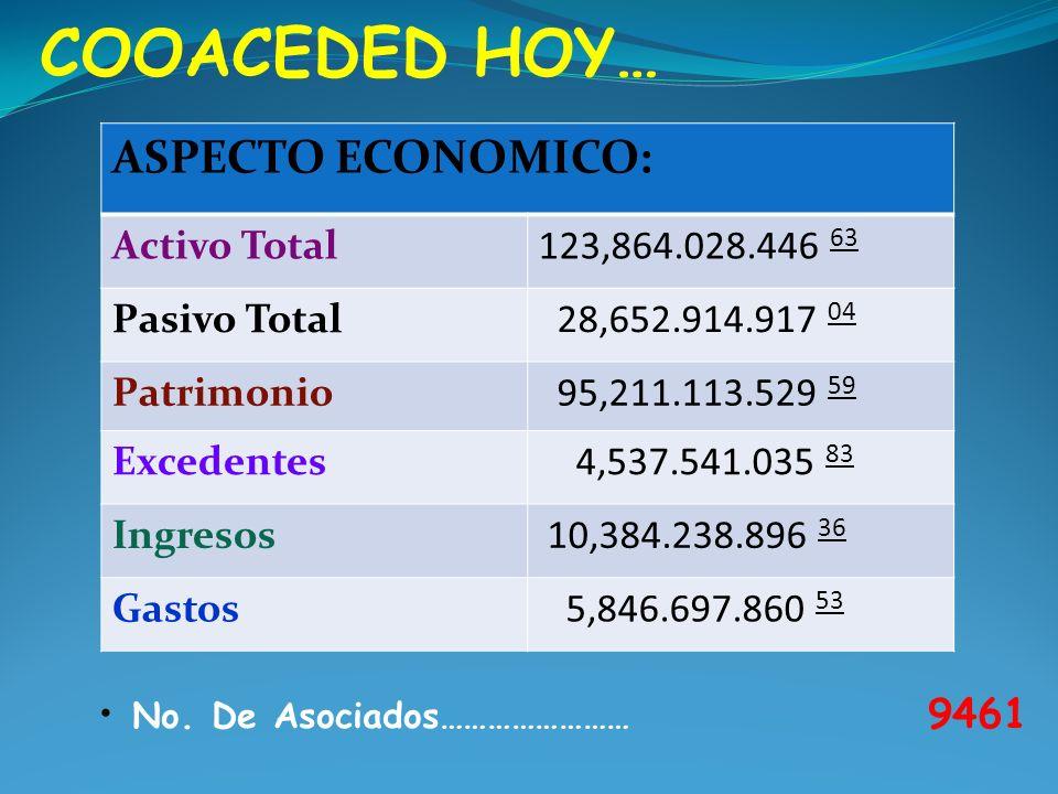 COOACEDED HOY… ASPECTO ECONOMICO: Activo Total123,864.028.446 63 Pasivo Total 28,652.914.917 04 Patrimonio 95,211.113.529 59 Excedentes 4,537.541.035