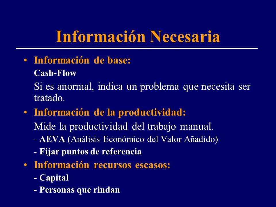 Información Necesaria Información de base: Cash-Flow Si es anormal, indica un problema que necesita ser tratado. Información de la productividad: Mide
