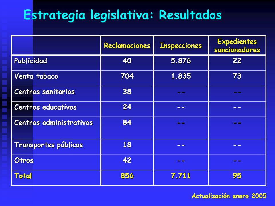 Estrategia legislativa: ResultadosReclamacionesInspecciones Expedientes sancionadores Publicidad405.87622 Venta tabaco 7041.83573 Centros sanitarios 3