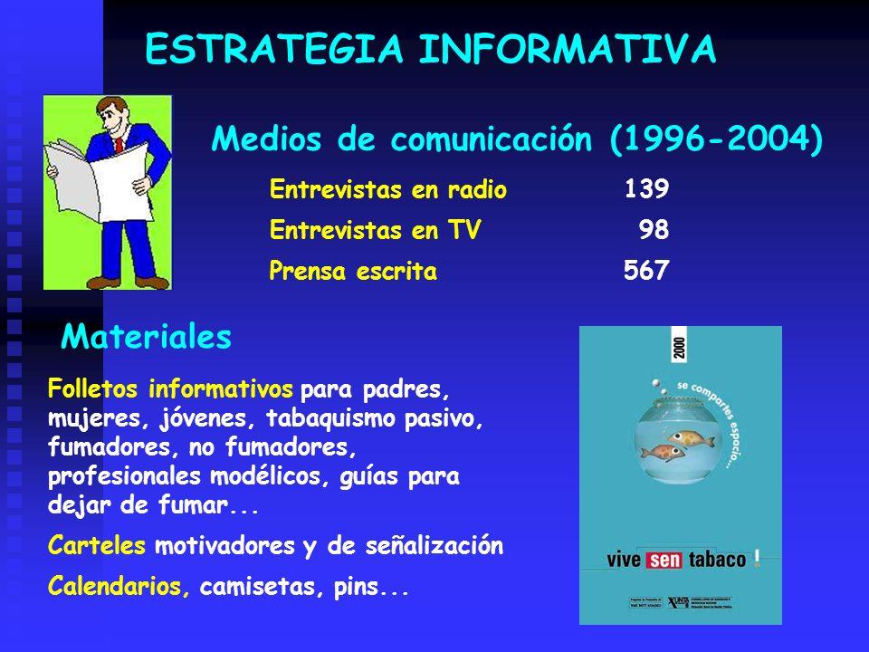 Entrevistas en radio 139 Entrevistas en TV98 Prensa escrita567 Medios de comunicación (1996-2004) ESTRATEGIA INFORMATIVA Materiales Folletos informati