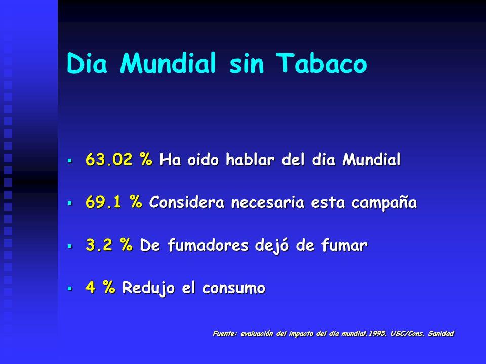 Dia Mundial sin Tabaco 63.02 % Ha oido hablar del dia Mundial 63.02 % Ha oido hablar del dia Mundial 69.1 % Considera necesaria esta campaña 69.1 % Co