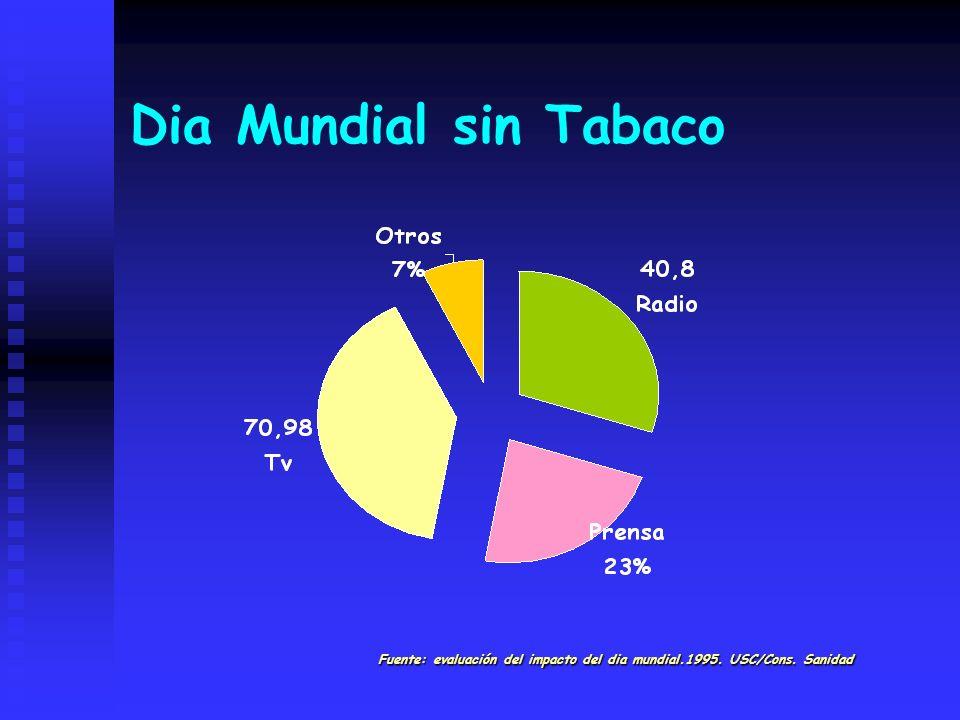 Dia Mundial sin Tabaco Fuente: evaluación del impacto del dia mundial.1995. USC/Cons. Sanidad