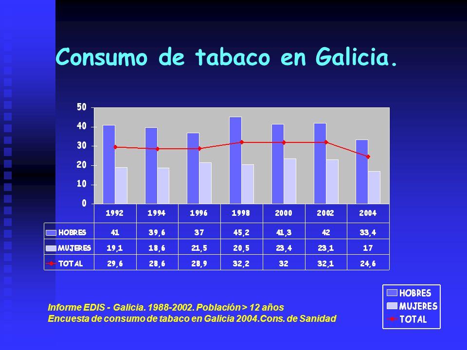 Consumo de tabaco en Galicia. Informe EDIS - Galicia. 1988-2002. Población > 12 años Encuesta de consumo de tabaco en Galicia 2004.Cons. de Sanidad