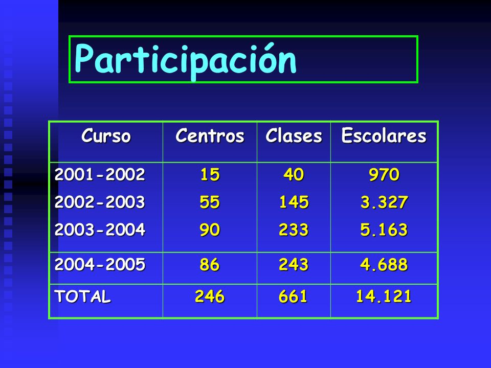 Participación CursoCentrosClasesEscolares 2001-20022002-20032003-2004155590401452339703.3275.163 2004-2005862434.688 TOTAL24666114.121