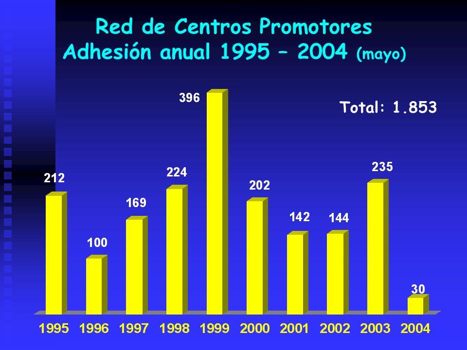 Adhesión anual 1995 – 2004 (mayo) Total: 1.853