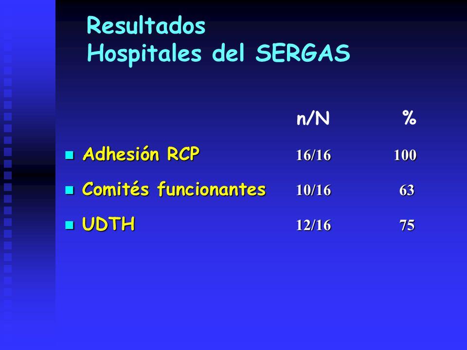 Resultados Hospitales del SERGAS Adhesión RCP 16/16 100 Adhesión RCP 16/16 100 Comités funcionantes 10/16 63 Comités funcionantes 10/16 63 UDTH 12/16