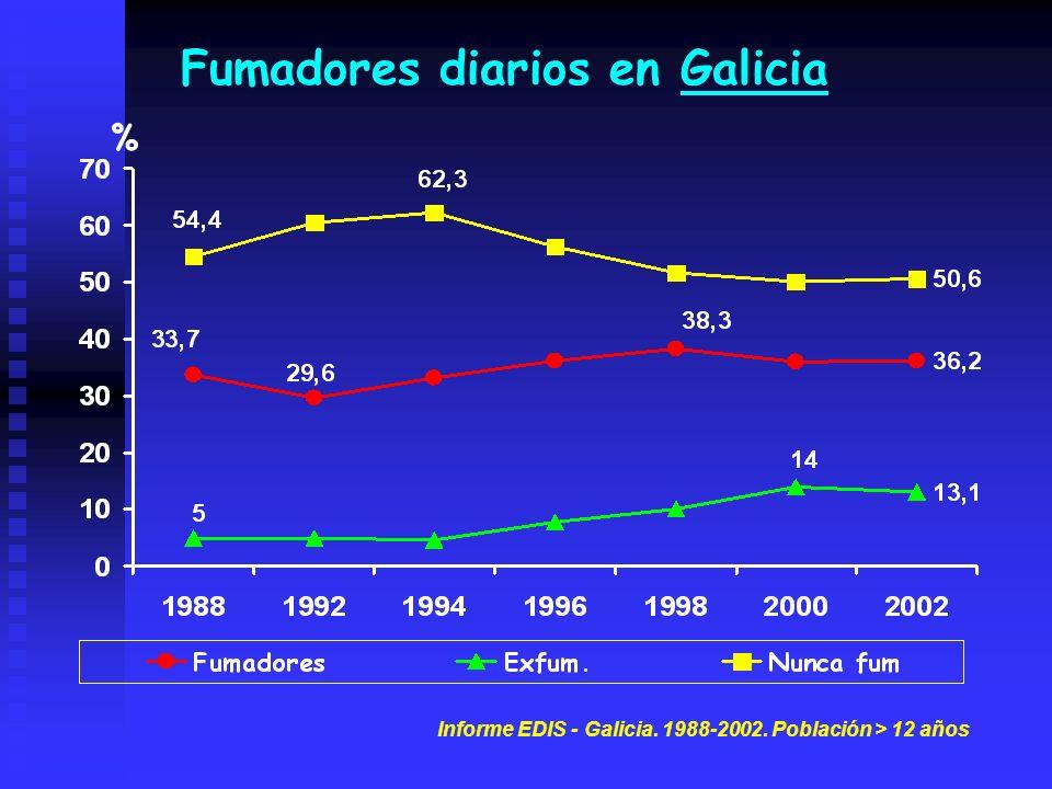Fumadores diarios en Galicia Informe EDIS - Galicia. 1988-2002. Población > 12 años %